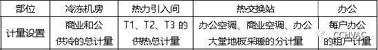 案例赏析|望京SOHO空调设计_4