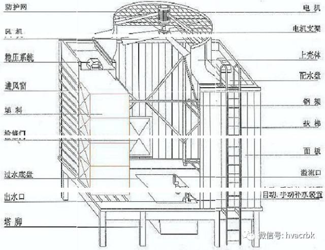 中央空调末端设备分类与应用_26