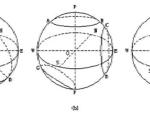 极射赤平投影CAD图解