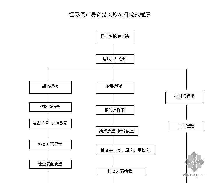 江苏某厂房钢结构原材料检验程序