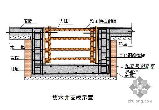 郑州某商务办公楼施工组织设计(15层框剪 中州杯)