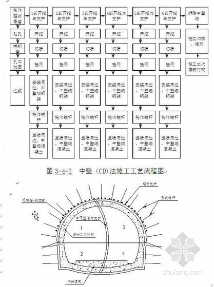 成渝客专某隧道开挖施工方案(中隔壁CD法 Ⅴ级围岩)