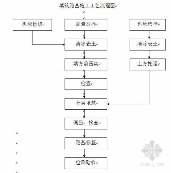 昆山市某市政道路工程施工组织设计(开工报告用)