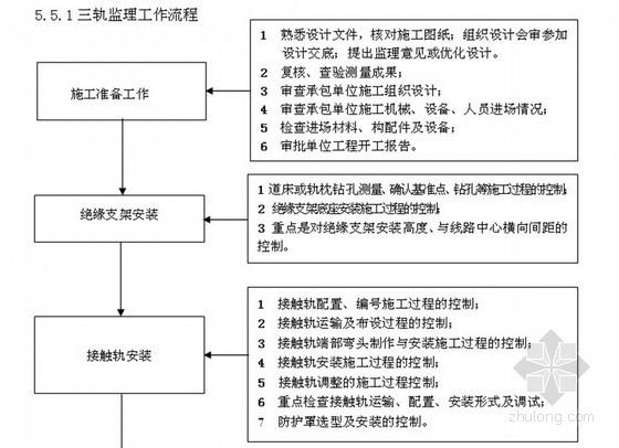 地铁供电系统安装监理细则(流程图)