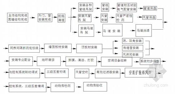 [上海]动物房SPF净化区域施工组织设计