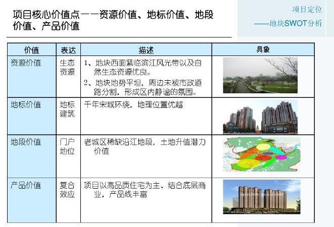房地产项目前期策划及营销策略(294页,4个设计方案)