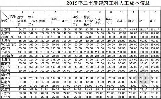 全国2012年2季度建筑工种人工成本信息表及建筑实物工程量人工成本表