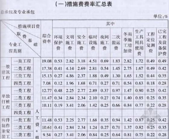 [宁夏]2013版建设工程费用定额(适用各专业)