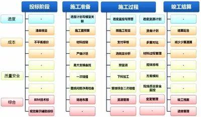 钢混结构的施工进度计划表