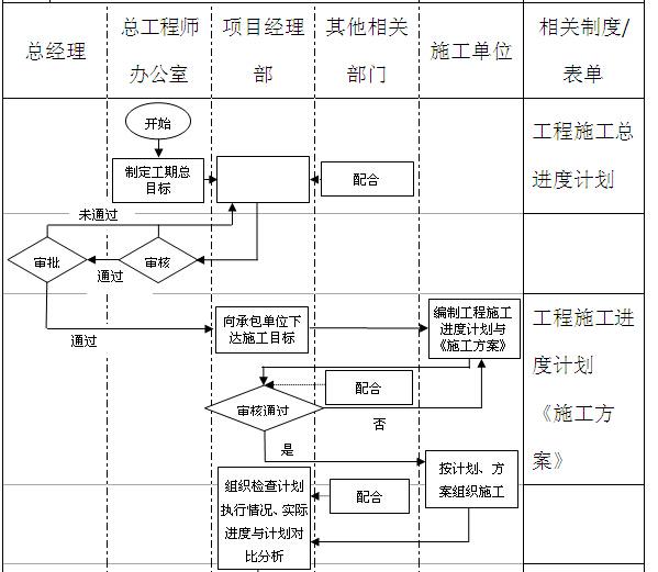 工程进度控制管理流程