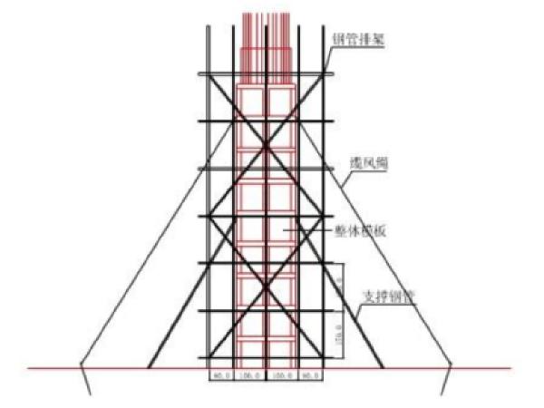 [福州]绕城公路东南段墩柱专项施工方案