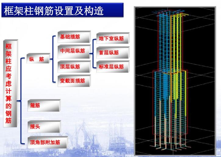 框架柱钢筋设置及构造