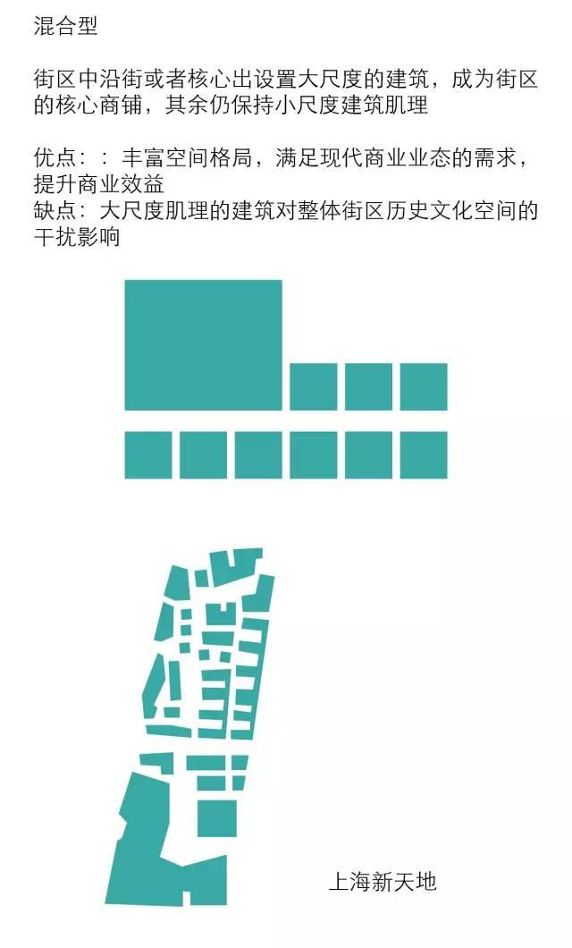 太古里、三里屯、新天地、田子坊等开放式商业街区设计最全解构_9