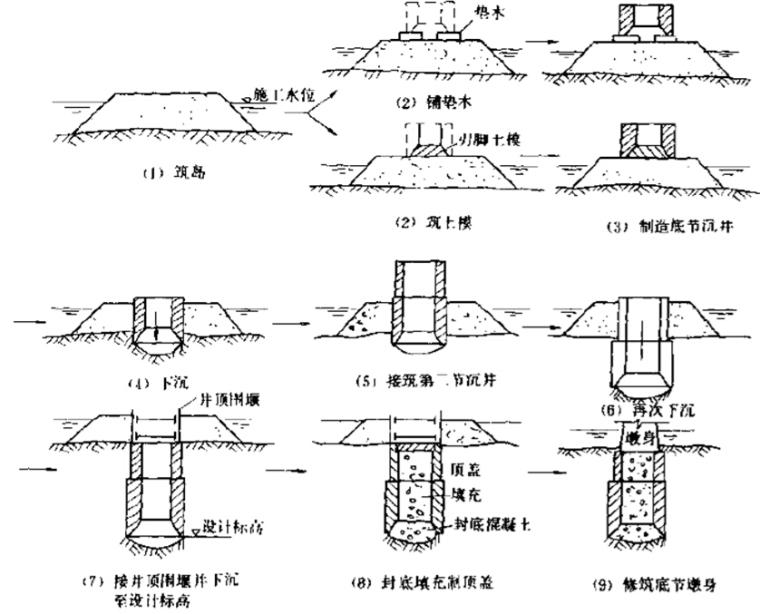 基础工程沉井基础施工培训讲义(ppt,共31页)