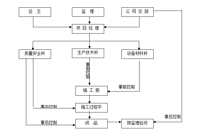 工程质量目标及保证措施_1
