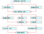 [北京]商住楼给排水施工组织设计