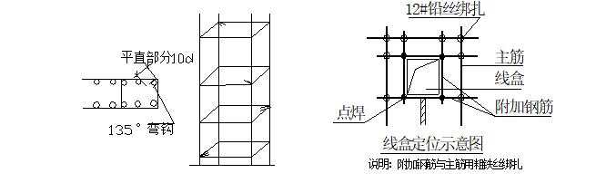 定向安置房项目钢筋加工安装施工方案