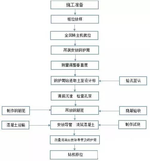 全回转钢套管灌注桩施工工法介绍_2