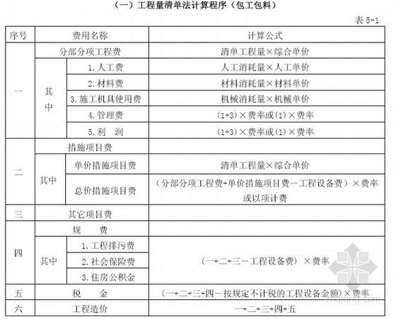 [最新]2014版江苏省建设工程费用定额(高清完整版)