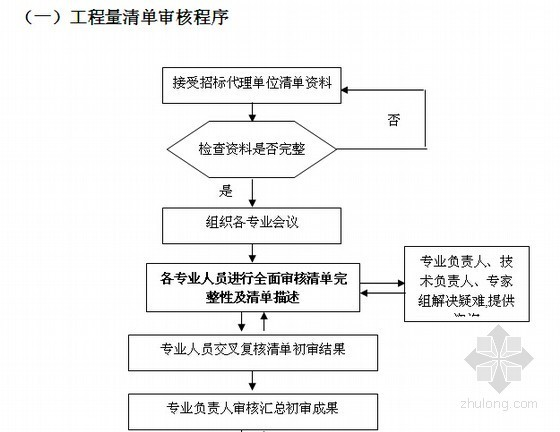 建设项目全过程投资监理规划方案(全套34页)