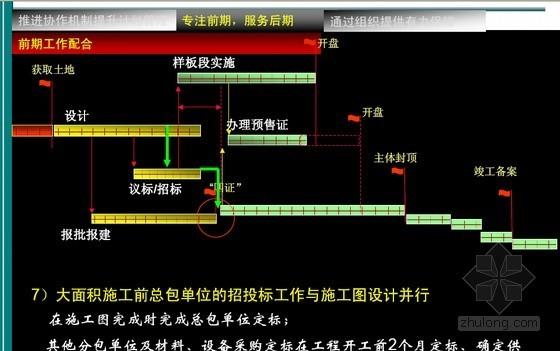 房地产项目开发计划编制方法