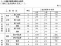 2009年江苏省建设工程费用定额(WORD格式 23页)