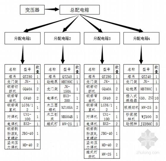 [河南]图书馆工程施工临时用电施工方案(102页 计算详细)
