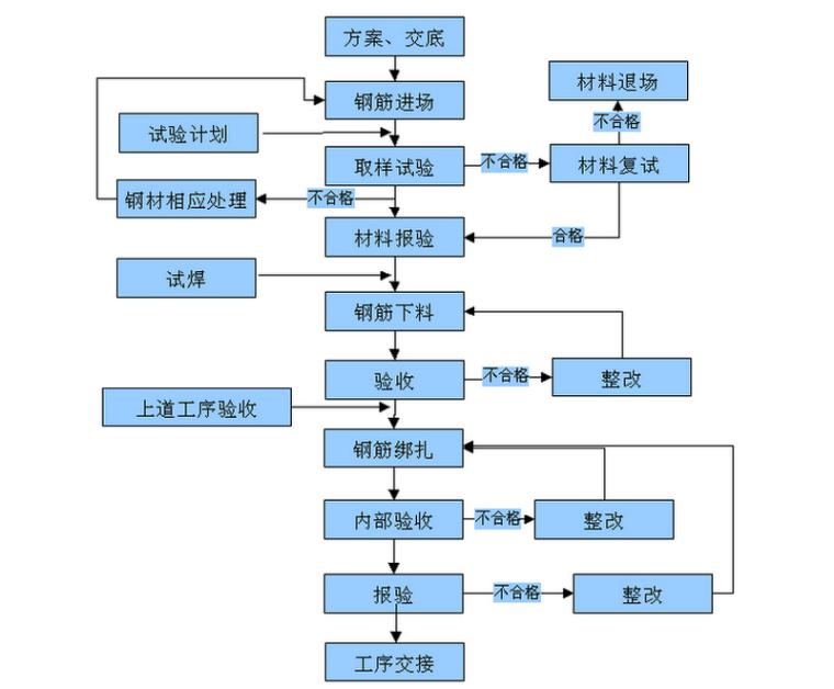 框架结构温泉酒店工程地下室钢筋施工方案(31页)