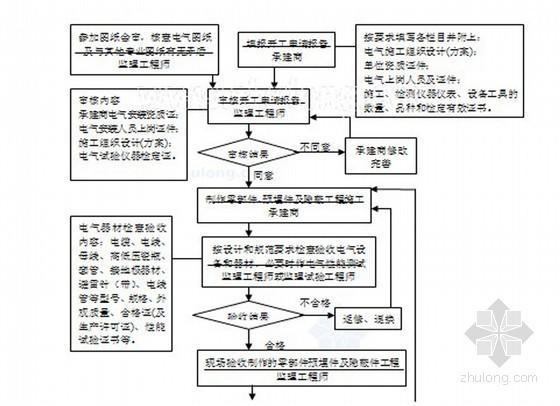 电气安装工程监理实施细则(范本 70页)