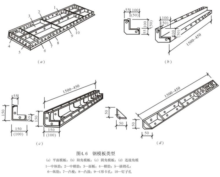 钢筋混凝土工程(经典PPT,共230页)-钢模板4