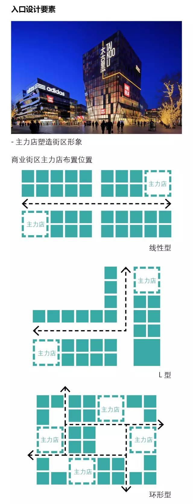 太古里、三里屯、新天地、田子坊等开放式商业街区设计最全解构_19