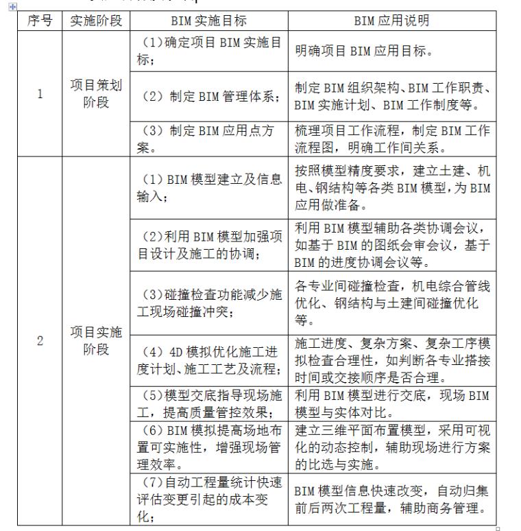 [广东]港珠澳大桥BIM施工方案(部分)_2