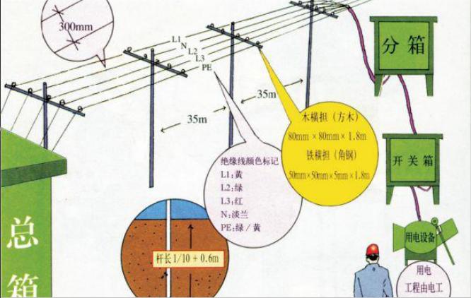 水利工程施工用电生产安全重大事故隐患判定_1