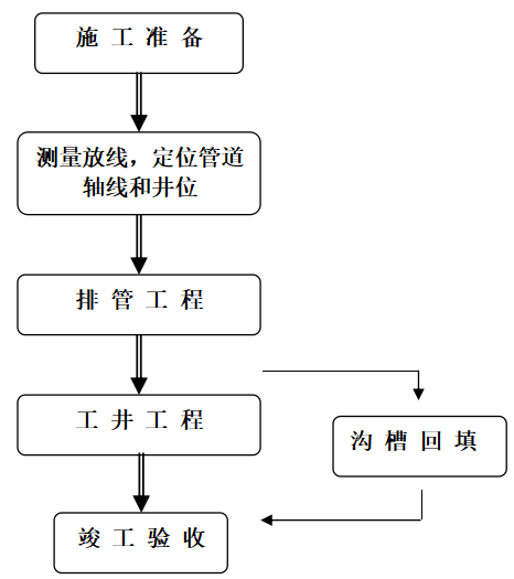 [合肥]天水路电力排管专项施工方案_2