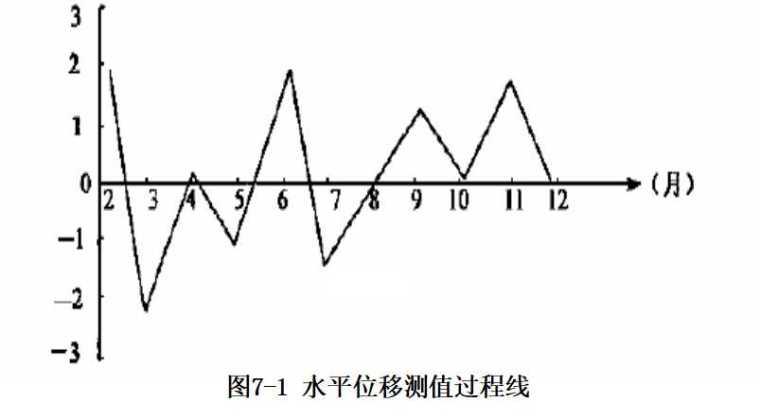 变形监测课件之七监测资料的整编与分析(41页)