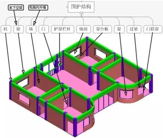 新人都应该知道的建筑结构拆分图!