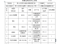 (给排水管线安装)工程材料构配件设备报审表