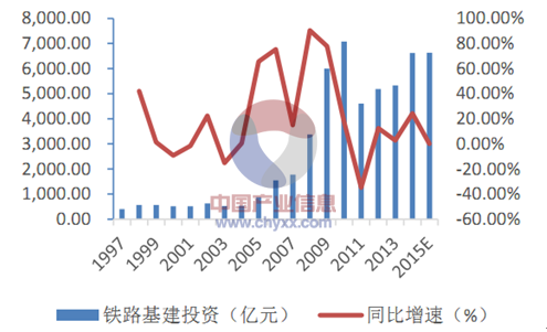 2015年中国建筑工程行业发展现状及投资前景分析[图]_4