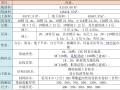 高支模安全专项施工方案(轮扣架)(住建部37号令)