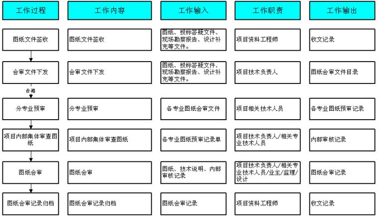 EPC工程总承包项目管理方案(工程方案、实施方案)
