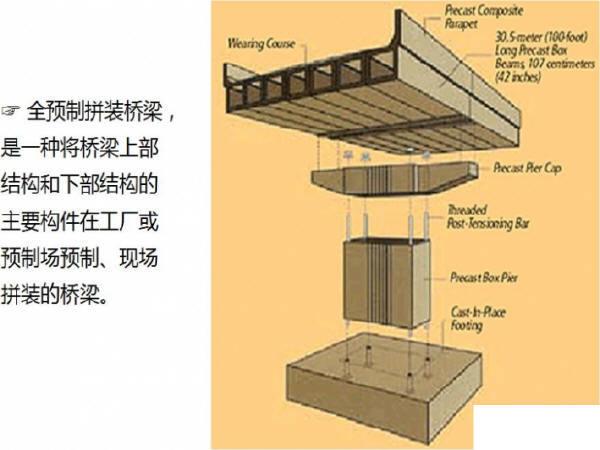 桥梁全预制拼装技术的探索与实践