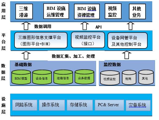 基于BIM的设施运维管理系统的开发与应用