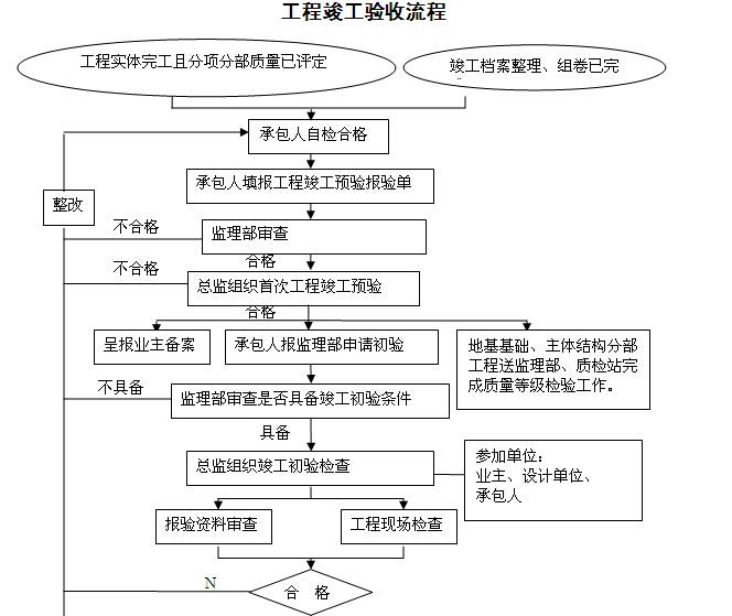 [湖南]铁路隧道工程监理规划(205页,图文丰富)_4