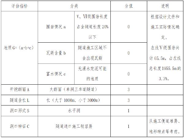 [北京]高速公路隧道进口施工安全风险评估报告