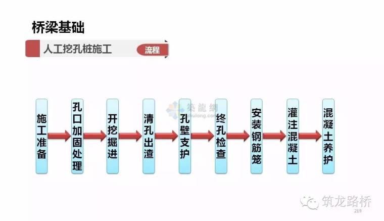 桥梁基础的施工方法那么多,这一次全说明白了_31
