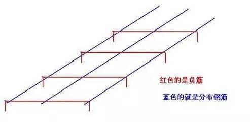 如何区分受力筋和分布筋
