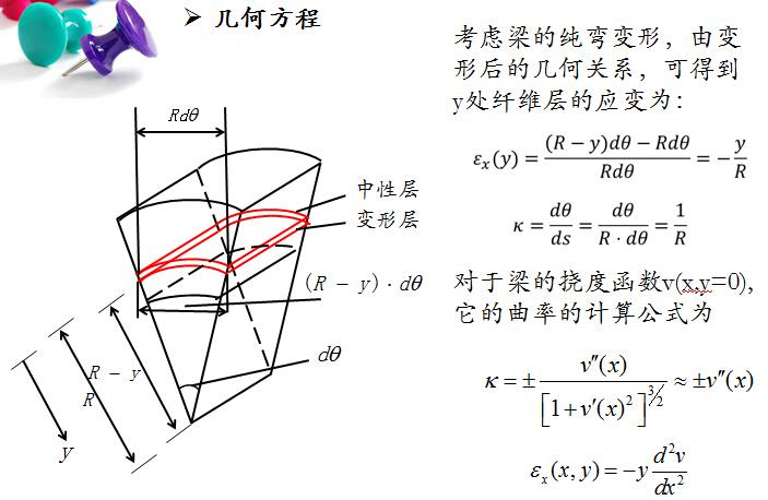 《工程结构有限元》课程讲义751页PPT_5