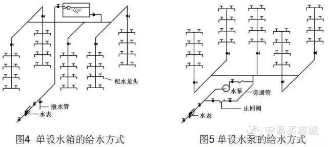 管道及给排水识图与施工工艺_14