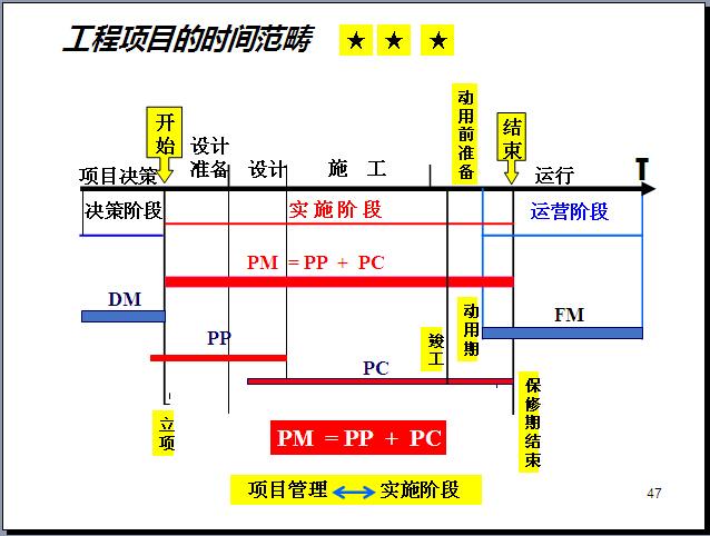 工程项目管理知识体系全貌讲解(270页,图文丰富)_4