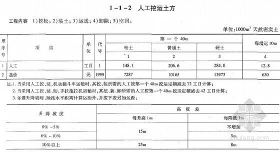 2007版公路工程概算定额(上册)